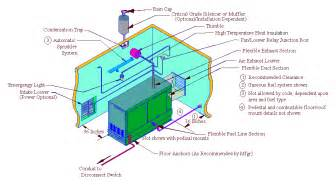 Exhaust System Design For Generator Generic Generator Installation Manual Section 4