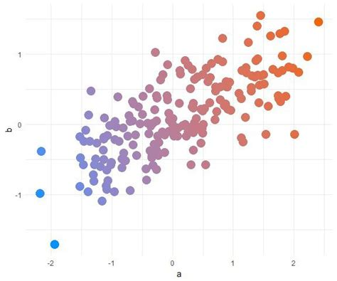ggplot theme help pretty scatter plots with ggplot2