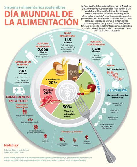 limite de gastos alimentacion 2015 d 237 a mundial de la alimentaci 243 n 2015 maspsicologia com
