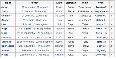 Calendario Fecha De Hoy Image Gallery Horoscopo Fechas De De