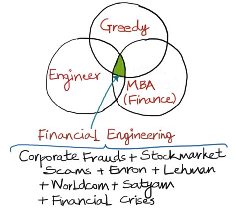 Engineering And Mba Finance by Look Who Caused Our Financial Crisis Safal Niveshak