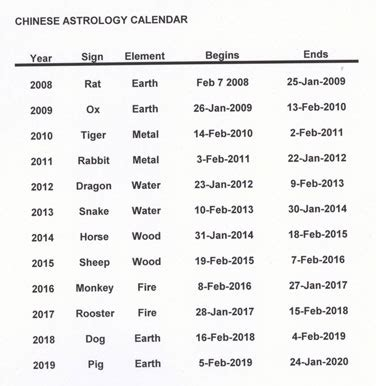 new year animal list calendar animals meaning 2017 2018 best cars