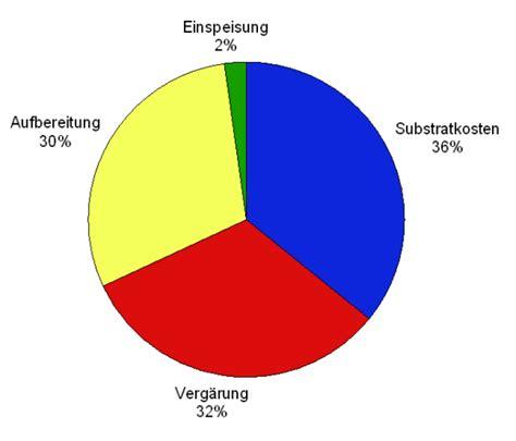 Biogas Zusammensetzung by Biogas Netzeinspeisung Darstellung Der Gesamtkosten