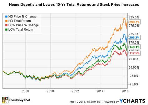 home depot 5 year stock chart home depot stock