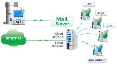 best mail server linux image gallery mail server