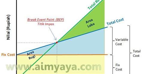 cara membuat grafik break even point di excel cara menghitung bep titik impas usaha bisnis cara