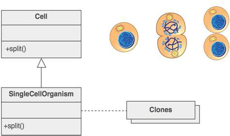 design pattern sourcemaking design pattern premaseem com