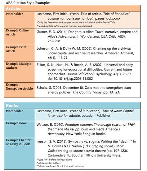 apa format guide apa 6th edition citation guide daniel library at