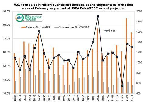 Website Of The Week Historically Speaking Cashmer by U S Corn Export History Dtn Progressive Farmer