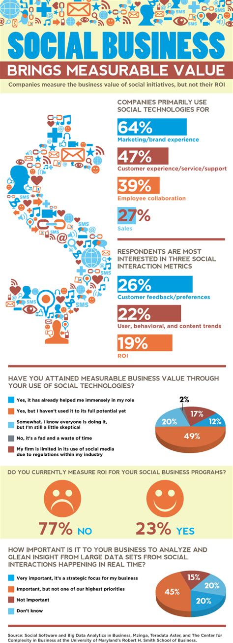Importance Of Md Mba by Social Business Can Bring Measurable Value