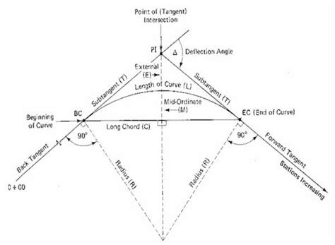 horizontal layout definition layout of simple circular horizontal curve degree of