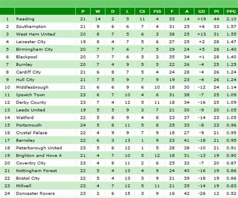 epl table espnfc english league chionship table espn fc