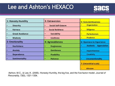 Hexaco Model Of Personality the measurement and management of values