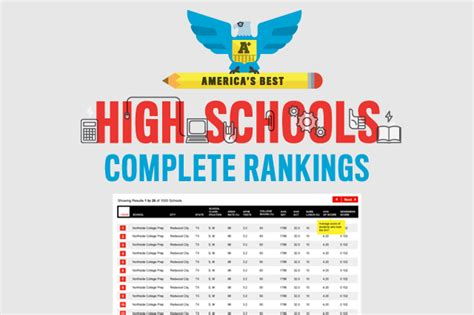 List Of Top 100 Mba Schools In Usa by America S Best High Schools 2012 How We Compiled The List