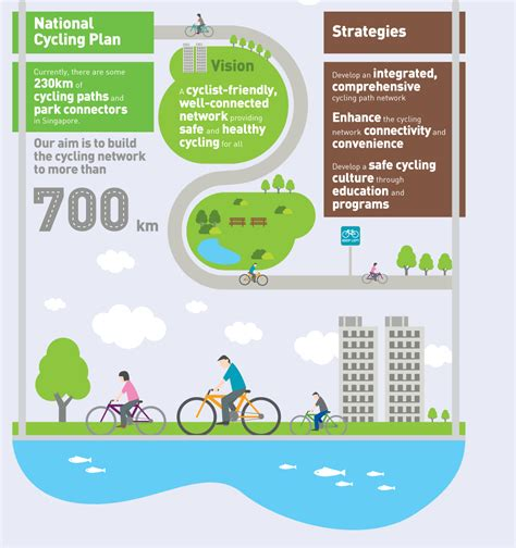 To Cycling Plan by Transport