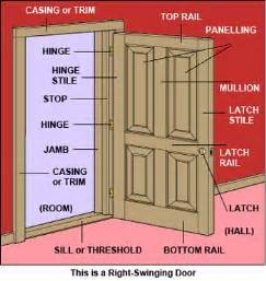 door casing definition meaning door jamb