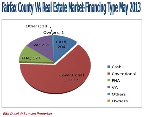 northern virginia fairfax county real estate market