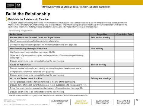 template for a subsequent report improving your mentoring relationship mentor handbook