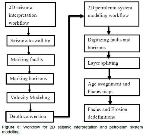 seismic interpretation workflow two dimensional seismic interpretation and petroleum
