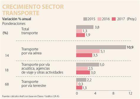 auxilio de transporte salario minimo 2016 colombia transporte del 2016 en colombia sector transporte desempe