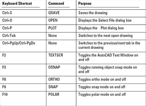 autocad tutorial in telugu pdf format autocad 2013 top keyboard shortcuts autocad tutorials
