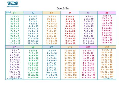 printable times tables pdf 3 times table sheet 3 times table chart 3 times table chart