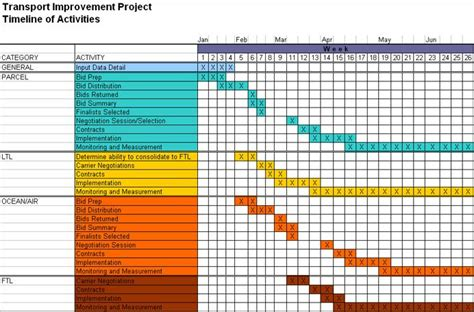 project timelines njyloolus project timeline exles timelines