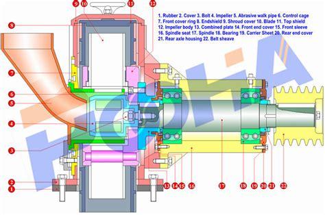 Wheel Assembly For Shot Blasting Machine /shot Blast Wheel