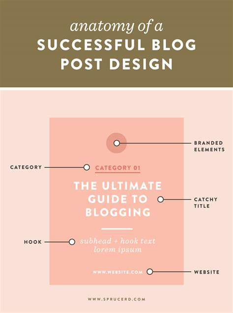 layout of a blog post anatomy of a successful blog post design spruce rd