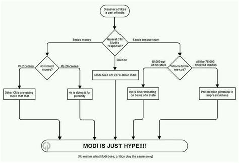 Narendra Modi Biography In Form Of Flow Chart   quot modi is just a hype quot flowchart india