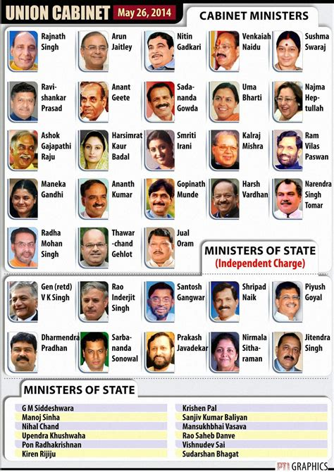 List Of Cabinet by List Of Cabinet Minister India In 2017
