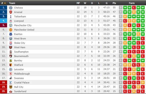 Premiership League Table by Premier League Winner Where The Smart Money Lies