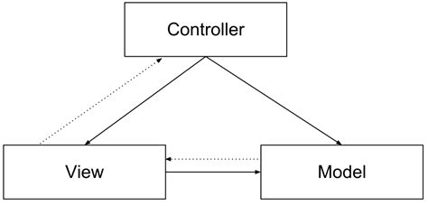 mvc pattern gang of four web programming and much more gwt activities and places