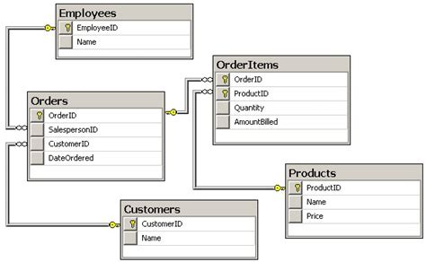 Sql Derived Table derived tables in sql server exles