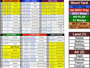Football Coaches Play Sheet Template by My Wing T Play Caller Sheet Wing T Youth Football Coach