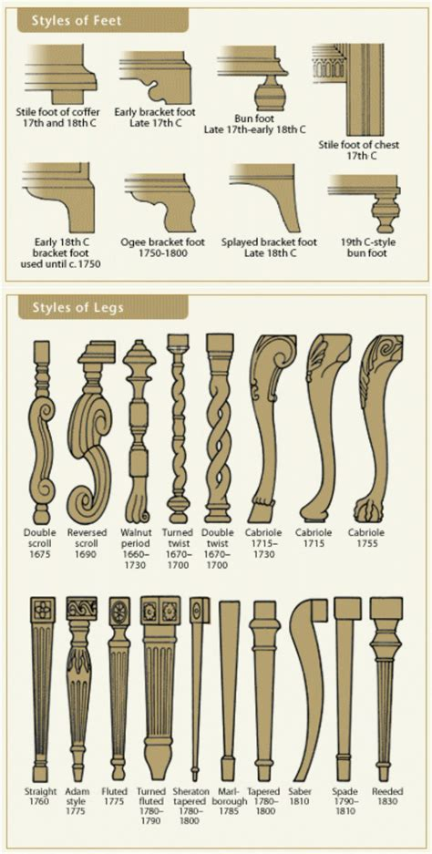 styles of furniture 50 amazingly clever cheat sheets to simplify home