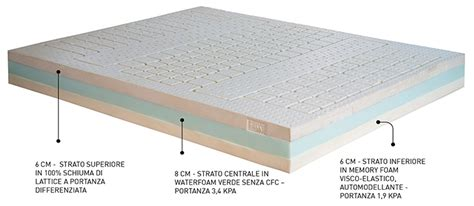peso materasso materasso il lattice e memory misure 120x190 sfoderabile
