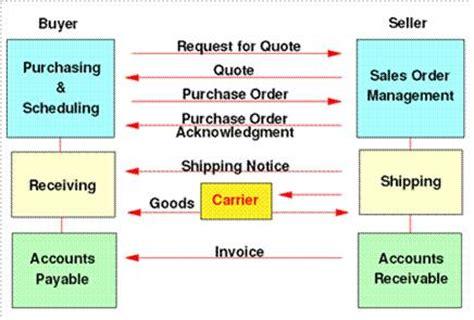 edi process flow diagram image gallery edi process