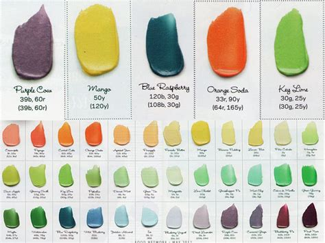 food coloring chart for frosting delicious colors food tips how to s frosting colors