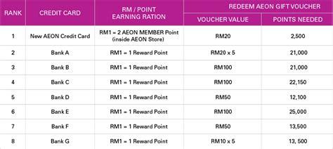 aeon credit new aeon gold visa mastercard aeon credit service malaysia