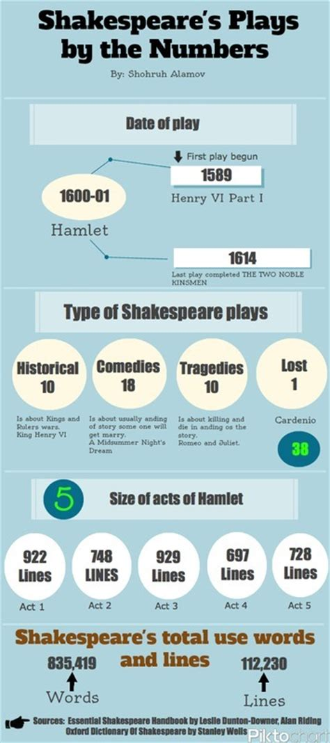 william shakespeare biography in infographic shakespeare infographic introduction to willi