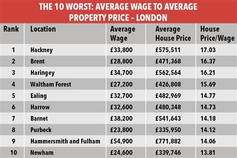 average salary to buy a house the least affordable places to buy a property in the uk where house prices are
