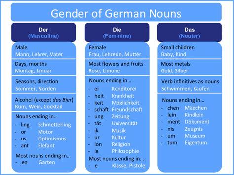 wann schreibt der die das german nouns and their gender my journey