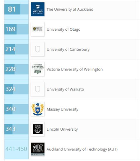 List Of Universities In New Zealand For Mba by List Of Universities In New Zealand Consultancy Firm