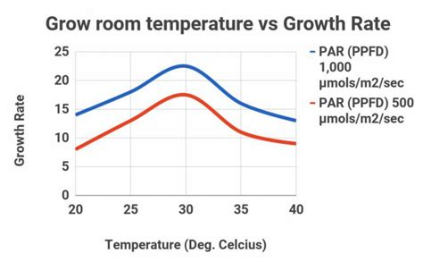how many degrees is room temperature best grow room conditions for maximum yield temperature light co2