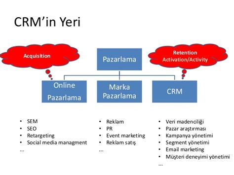 Crm Notes For Mba by E Ticaret Te Crm Istanbul Business School E Ticaret