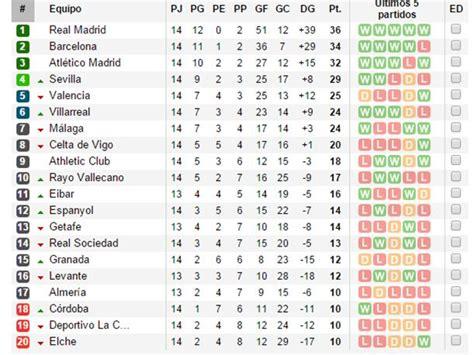 Calendario Dela Liga Espanola Tabla De Posiciones Liga Bbva 2014 2015