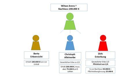 gesetzliche erbfolge testament 6838 gesetzliche erbfolge testament testament und