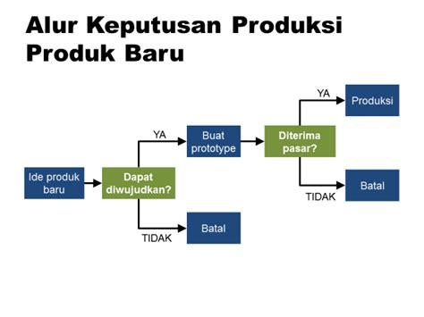 tahapan dalam membuat presentasi video memahami prinsip visualisasi dalam presentasi bisnis