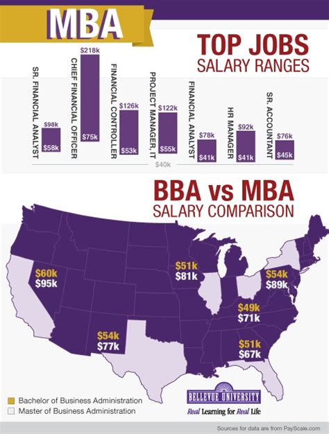 Mba Careers Salary by Mba Salary Ranges Career